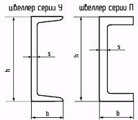 Размеры швеллера
